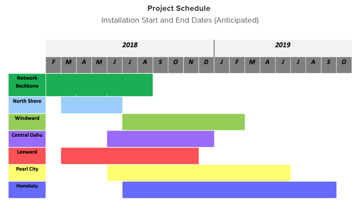 LED_Project_Schedule.png